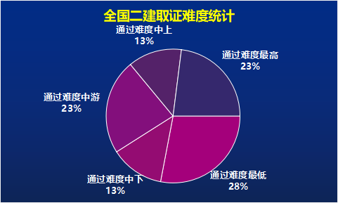 二级建造师考试,哪个省份通过率最高?